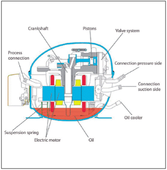 Danfoss compressor